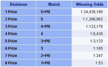 South Africa Powerball Winning Odds Table.