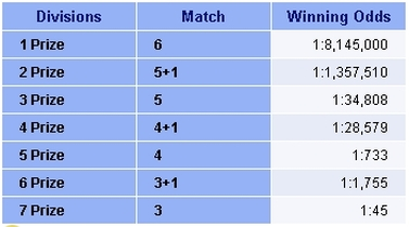 odds of winning lottery examples
