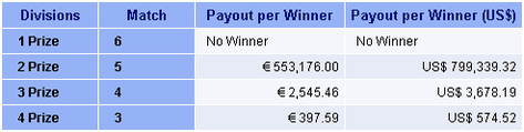 Italian SiVince Tutto lotto game prizes paid payout per winner table.